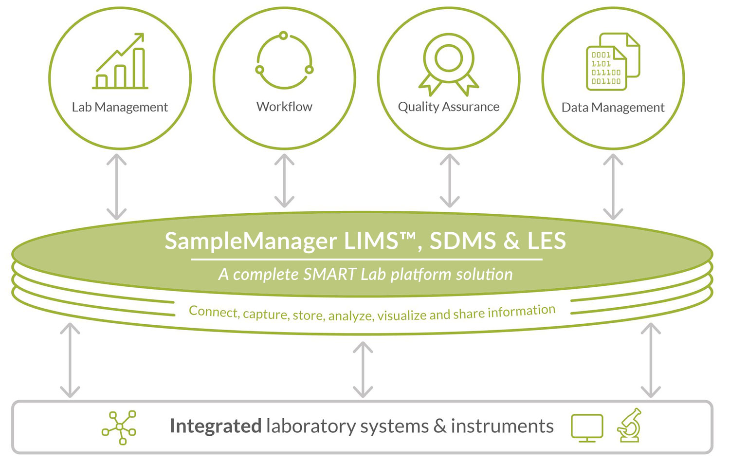 A LIMS solution is essential if you want to turn your operations into a SMART Lab